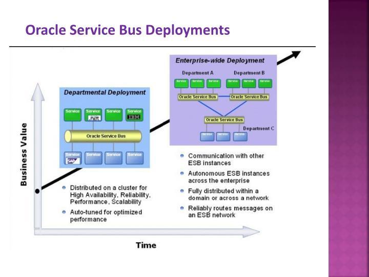 Oracle Service Bus Deployments
