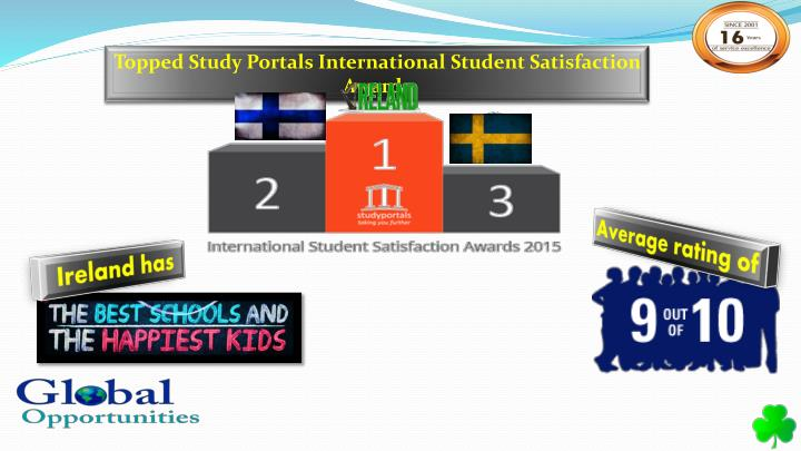 Topped Study Portals International Student Satisfaction
