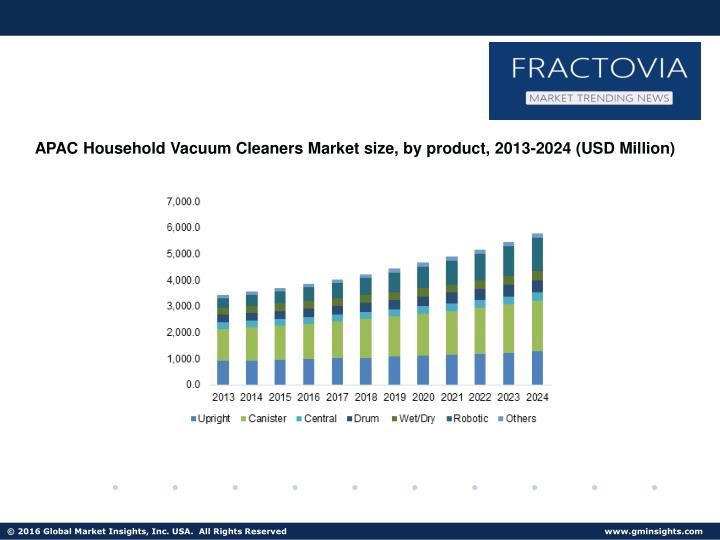 APAC Household Vacuum Cleaners Market size, by product, 2013-2024 (USD Million)