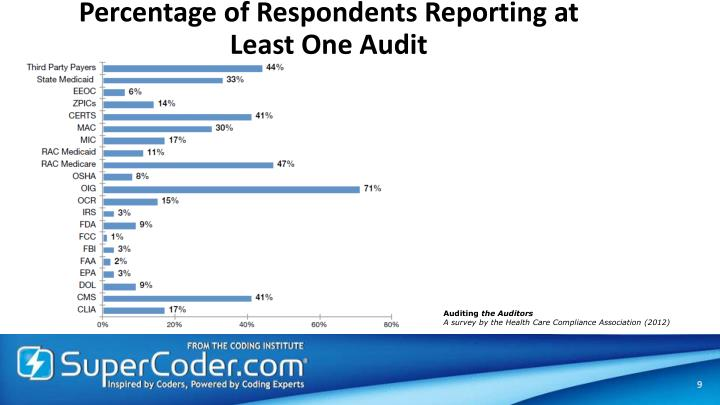 Percentage of Respondents Reporting at