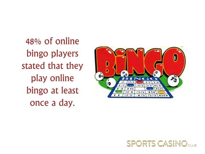 48% of online bingo players stated that they play online bingo at least once a day.