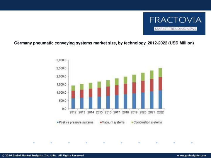 Germany pneumatic conveying systems market size, by technology, 2012-2022 (USD Million)