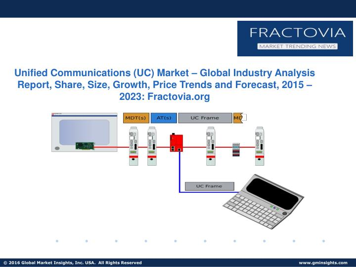 Unified Communications (UC) Market – Global Industry Analysis Report, Share, Size, Growth, Price T...
