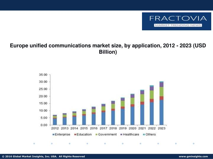 Europe unified communications market size, by application, 2012 - 2023 (USD Billion)