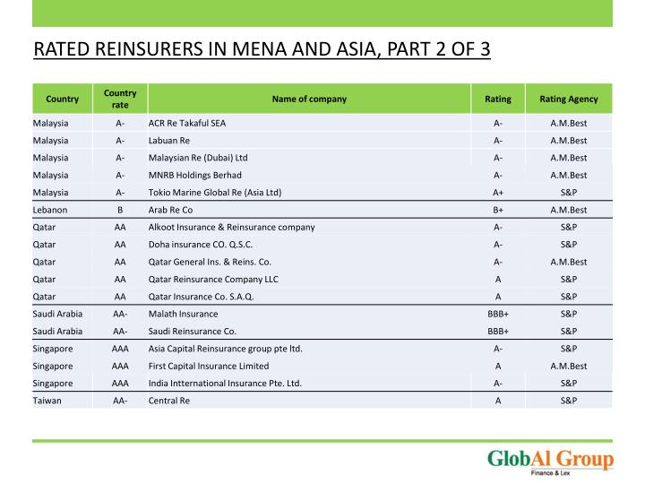 RATED REINSURERS IN MENA AND ASIA, PART 2 OF 3