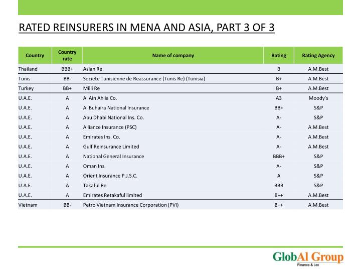 RATED REINSURERS IN MENA AND ASIA, PART 3 OF 3