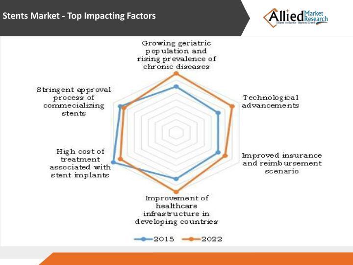 Stents Market - Top Impacting Factors
