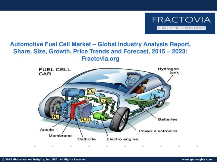 Automotive Fuel Cell Market – Global Industry Analysis Report, Share, Size, Growth, Price Trends a...