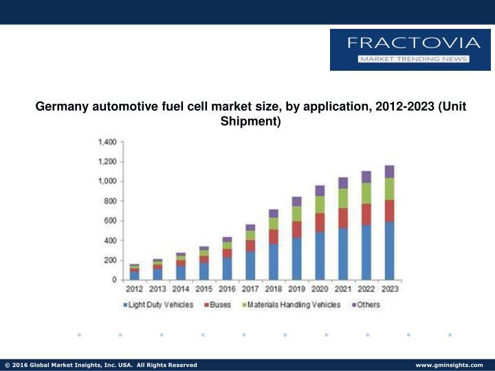 Germany automotive fuel cell market size, by application, 2012-2023 (Unit Shipment)