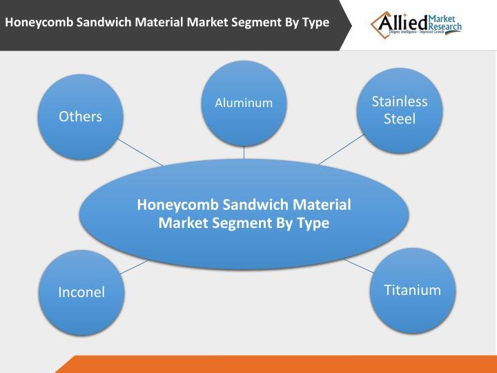 Honeycomb Sandwich Material Market Segment By Type