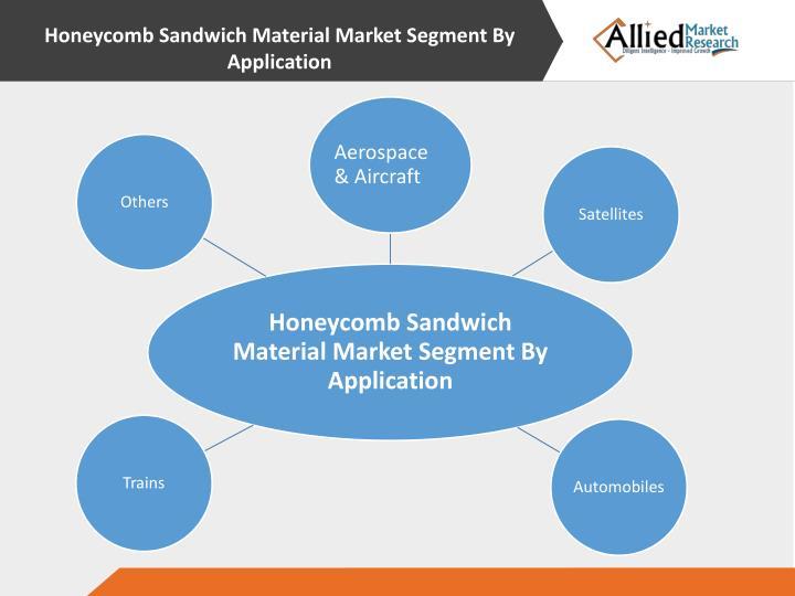 Honeycomb Sandwich Material Market Segment By Application
