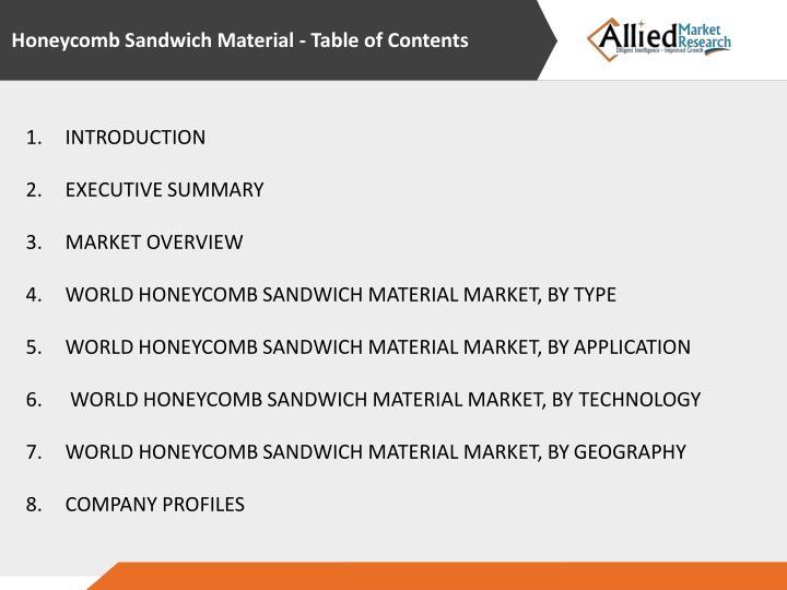 Honeycomb Sandwich Material
