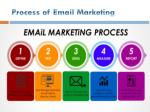 process of email marketing