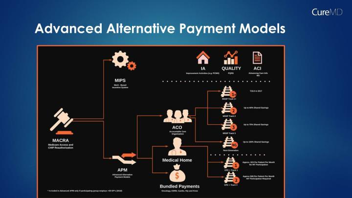 Advanced Alternative Payment Models