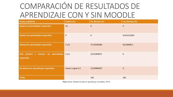 COMPARACIÓN DE RESULTADOS DE APRENDIZAJE CON Y SIN MOODLE