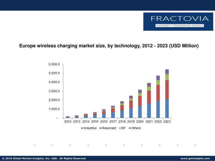 Europe wireless charging market size, by technology, 2012 - 2023 (USD Million)