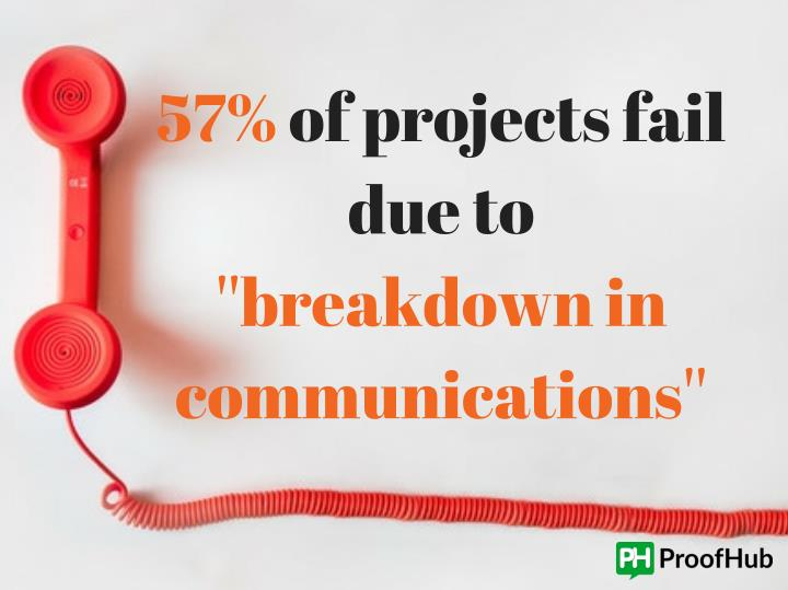 57% of projects fail