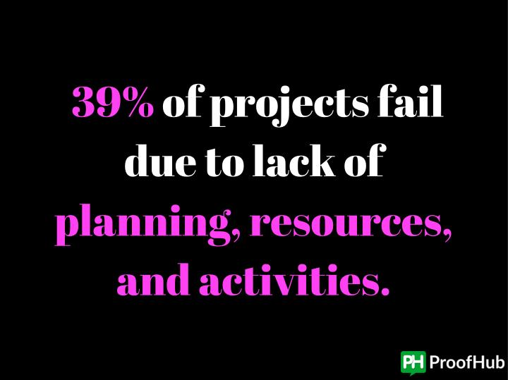 39% of projects fail
