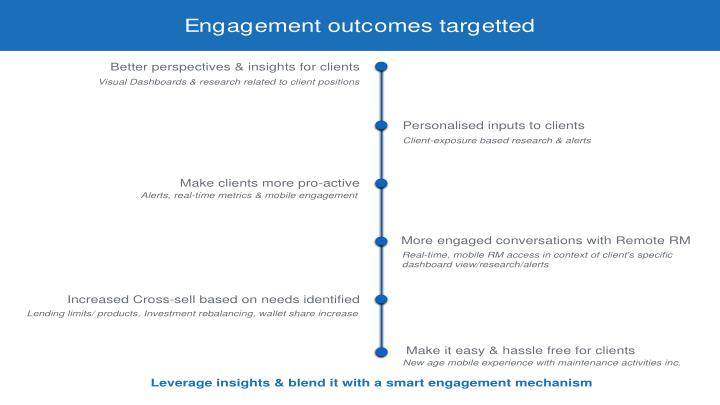 Engagement outcomes targetted