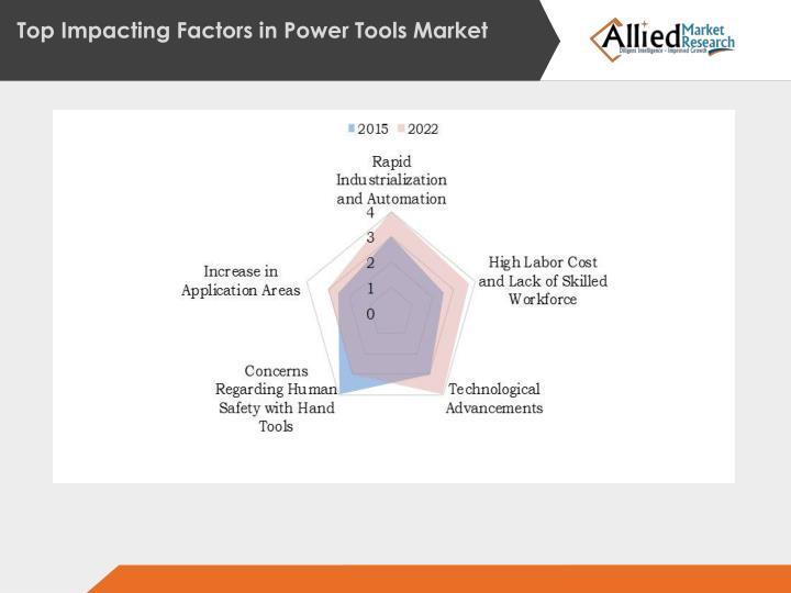 Top Impacting Factors in Power
