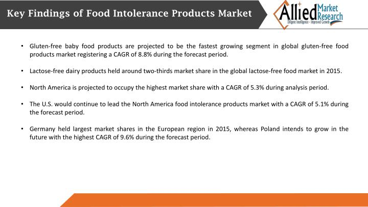 Key Findings of Food Intolerance Products