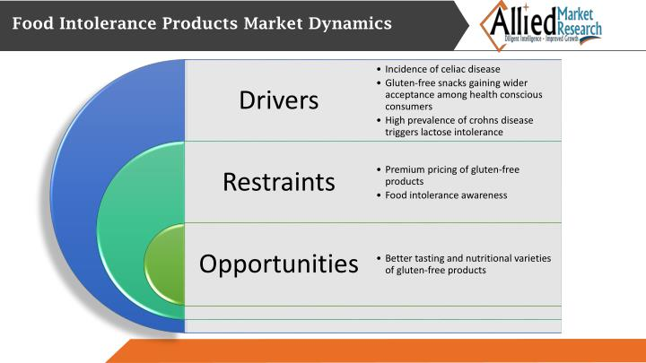 Food Intolerance Products Market Dynamics