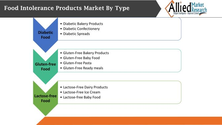 Food Intolerance Products Market By Type