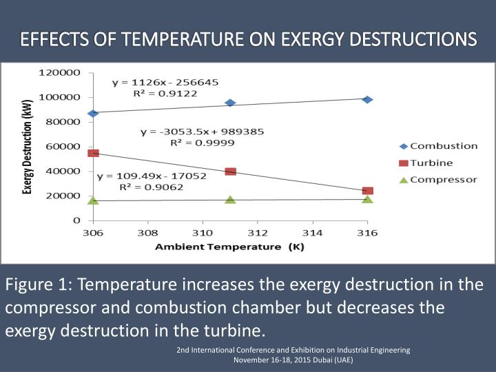 Figure 1: Temperature increases the exergy destruction in the