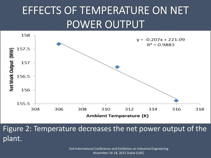 Figure 2: Temperature decreases the net power output of the