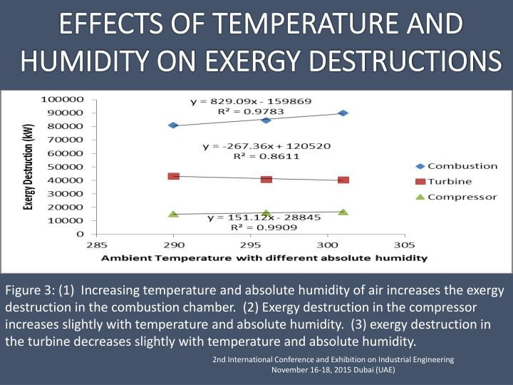 Figure 3: (1)  Increasing temperature and absolute humidity of air increases the exergy