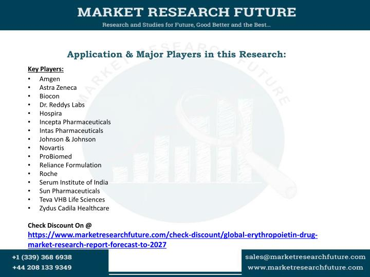 Application & Major Players in this