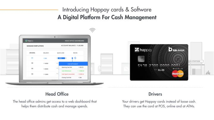 Introducing Happay cards & Software