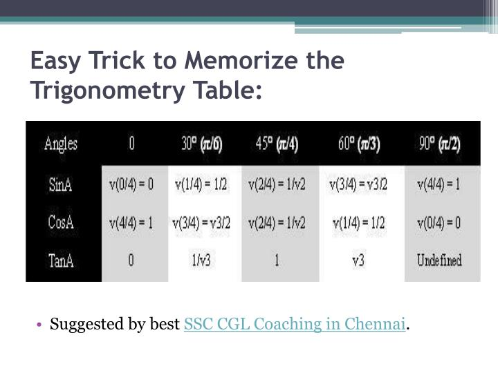 Easy Trick to Memorize the Trigonometry Table: