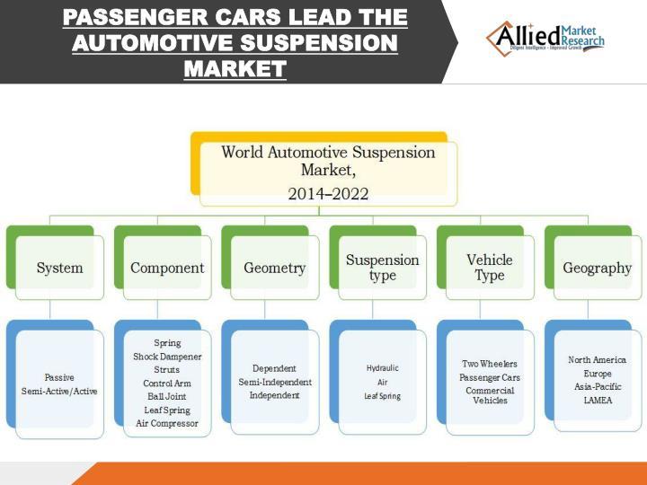 PASSENGER CARS LEAD THE AUTOMOTIVE SUSPENSION MARKET