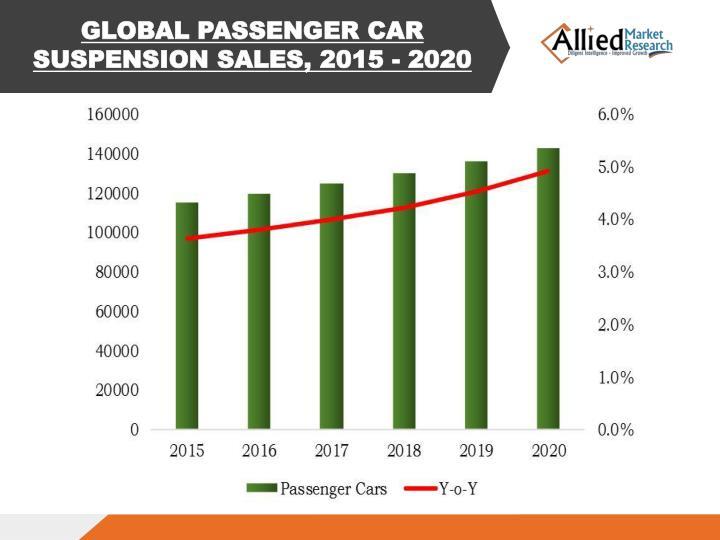 GLOBAL PASSENGER CAR SUSPENSION SALES, 2015 - 2020