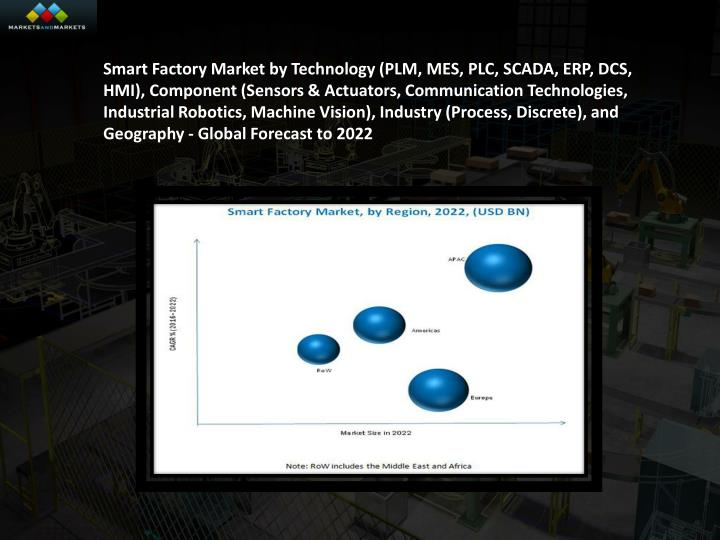 Smart Factory Market by Technology (PLM, MES, PLC, SCADA, ERP, DCS, HMI), Component (Sensors & Actuators, Communication Technologies, Industrial Robotics, Machine Vision), Industry (Process, Discrete), and Geography - Global Forecast to 2022