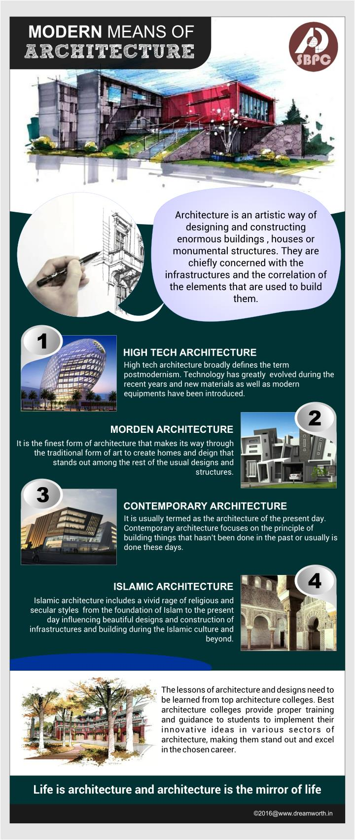 PPT - Modern means of Architecture PowerPoint Presentation