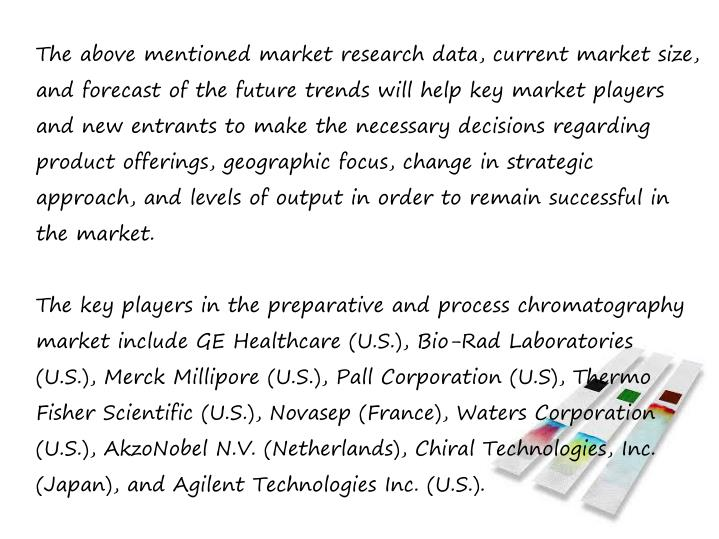The above mentioned market research data, current market size,