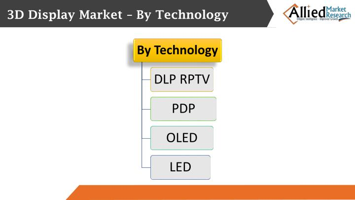3D Display Market – By Technology
