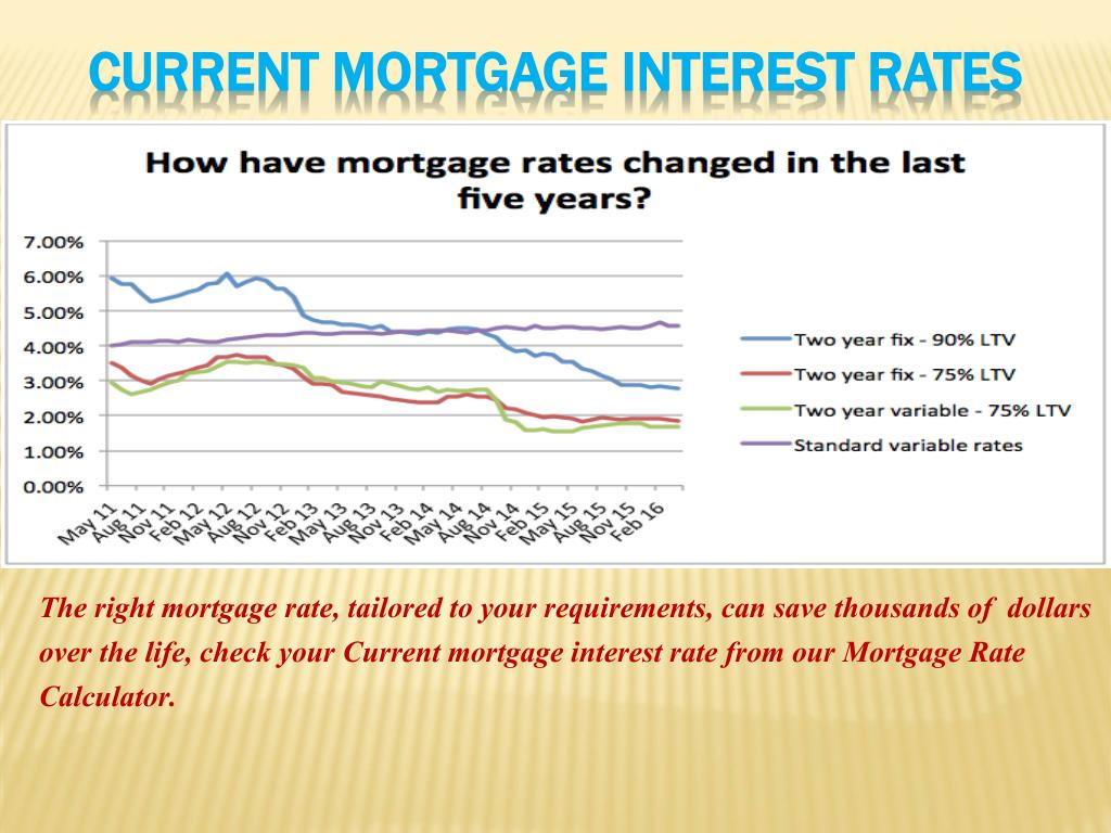 Ppt Try Our Mortgage Rate Calculator And Get Best Lowest