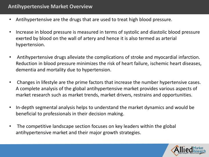 Antihypertensive Market Overview
