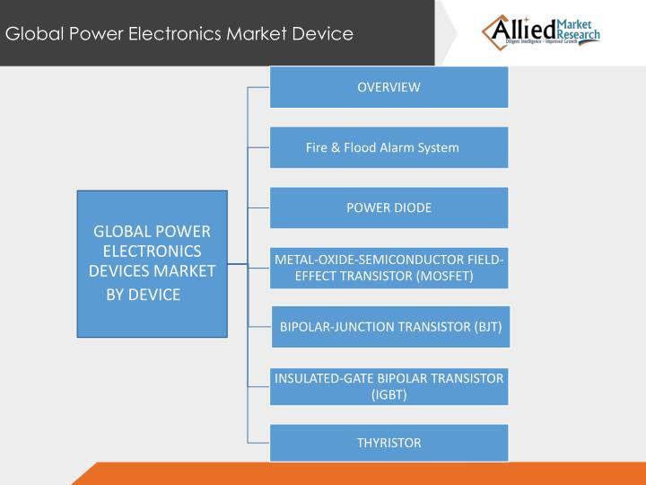Global Power Electronics Market Device