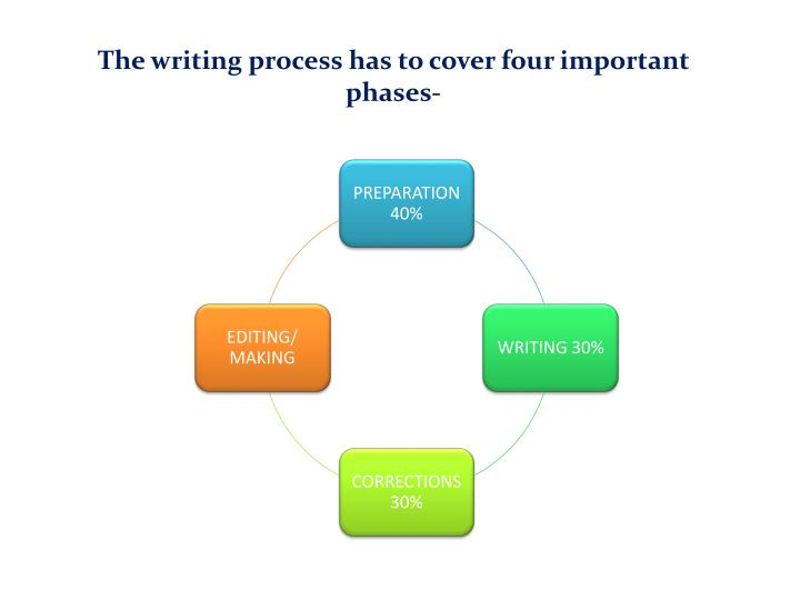 The writing process has to cover