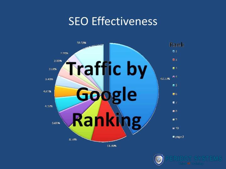SEO Effectiveness