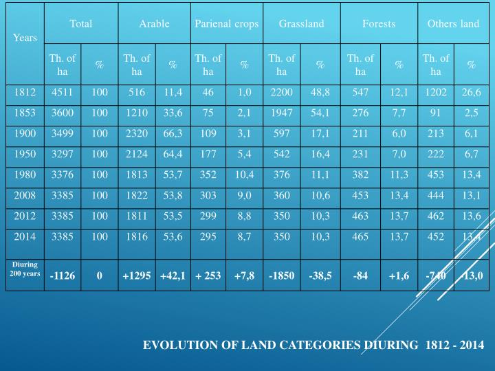 Evolution of land categories diuring