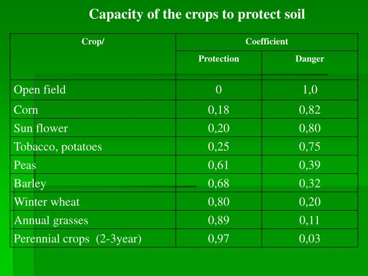 Capacity of the crops to protect soil