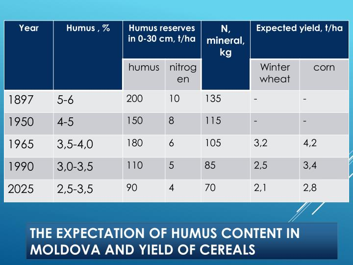The expectation of humus content in Moldova and yield of cereals