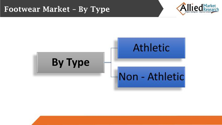Footwear Market – By Type