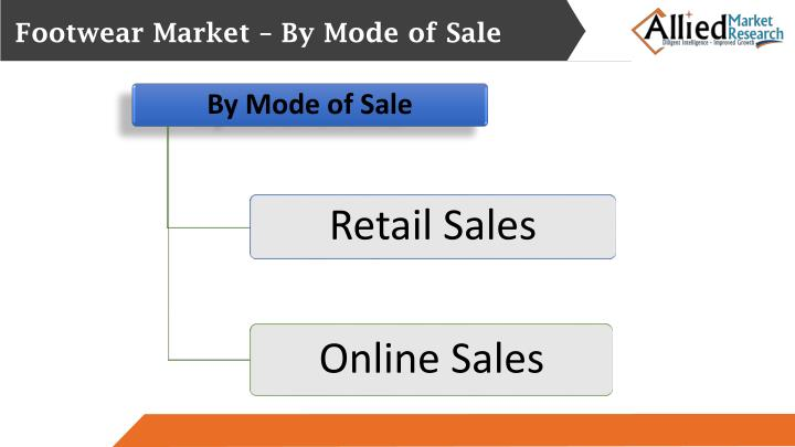 Footwear Market – By Mode of Sale