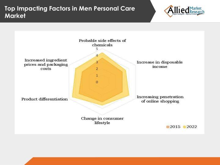 Top Impacting Factors in
